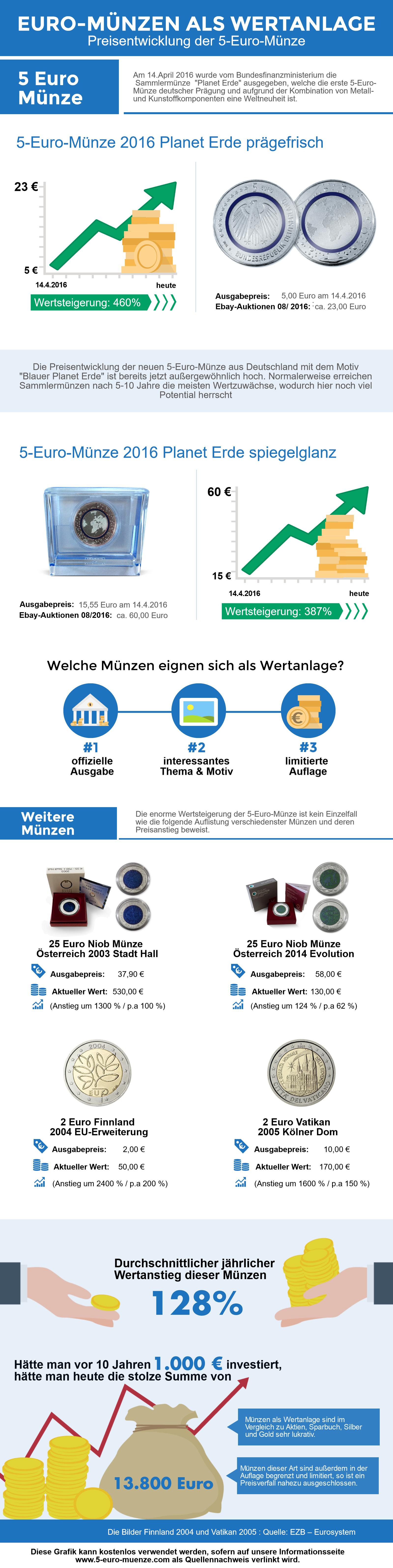 Aktueller Wert Und Preis 5 Euro Münze Deutschland